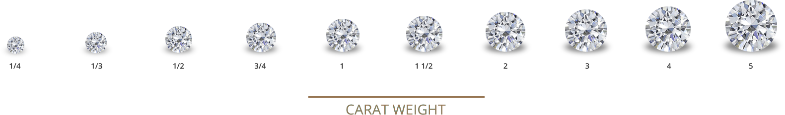 Carat is the unit in which a diamond is weighed. One carat equals to 0.2 grams or 200 milligrams. Carat weight is the prime factor that determines the weight of a diamond. Larger diamonds are undoubtedly costlier. Carat makes expressing diamond weight easier as compared to milligrams. Instead of giving three labels to diamonds weighing 20 milligrams, 211 milligrams and 220 milligrams, carat offers a category for fitting the diamonds in a one category, placing these diamonds in one-carat range.