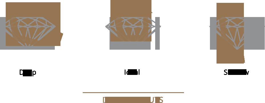 People often confuse diamond shape with diamond cut. Shape of the diamond is the outward appearance.