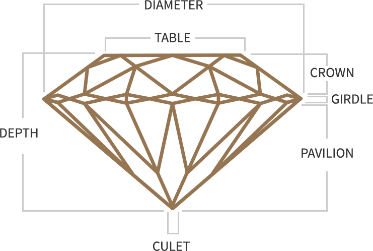 Diameter:  The width of the diamond as measured through the girdle.